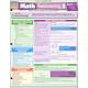 Math Fundamentals 5: Word Problems Quick Study