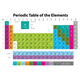 Periodic Table Magnet Chart
