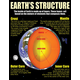 Earth Science Basics Teaching Poster Set