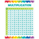 Multiplication Table Chart (Painted Palette)