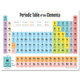 Periodic Table of the Elements Chart