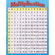 Multiplication Learning Chart