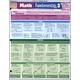 Math Fundamentals 3 Laminated Reference Guide