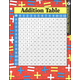 Addition & Multiplication Tables Ready Reference Chart