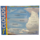 Types of Clouds Learning Chart
