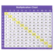 Multiplication Chart (Adhesive Desk Prompt)