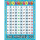 1 to 100 Number Grid Say-It Chart