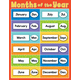 Months of the Year Chartlet