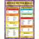 Books of the Bible Chart (17