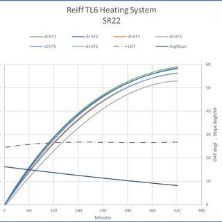 Long term test of engine preheat perfomance.
